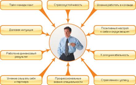 Оценка и подбор персонала в